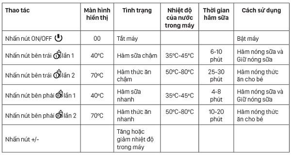 Bảng tổng hợp các mức nhiệt độ
