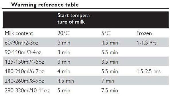 Thời gian hâm sữa
