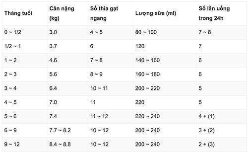 Nhu cầu dinh dưỡng của sữa Glico số 0 theo tháng tuổi