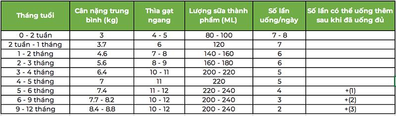 Công thức pha sữa Glico số 0 cho bé 0 -1 tuổi